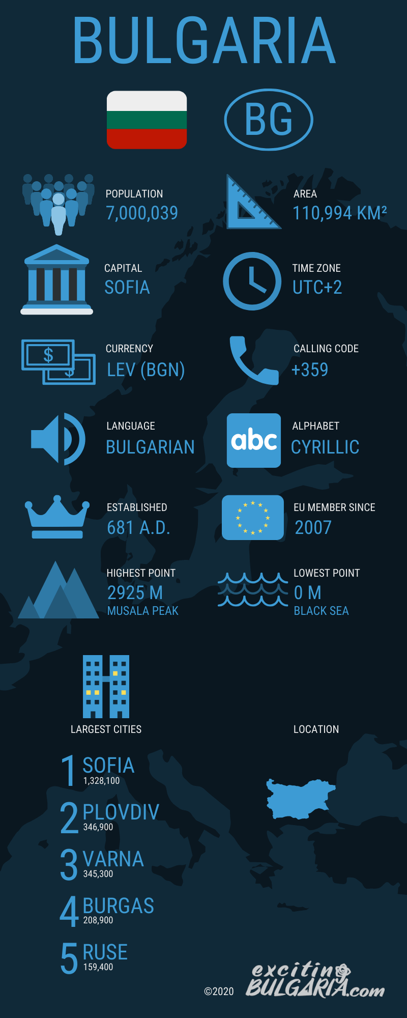 Infographic about Bulgaria with important facts